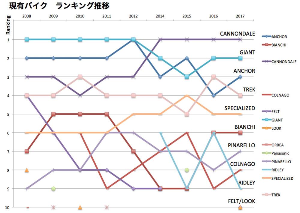 日本におけるロードバイクのトレンド分析(2008-2017)