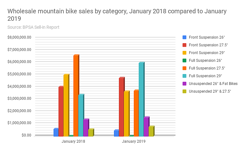 January wholesale bike sales flat; but who bought that 26-inch dualie?