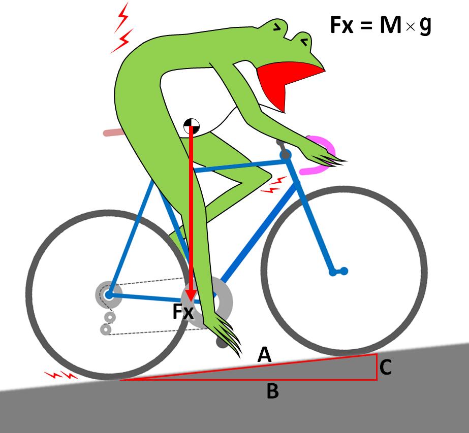 重力Fxは同じですが、真下に向かって作用するため、道路とは直角になりません。