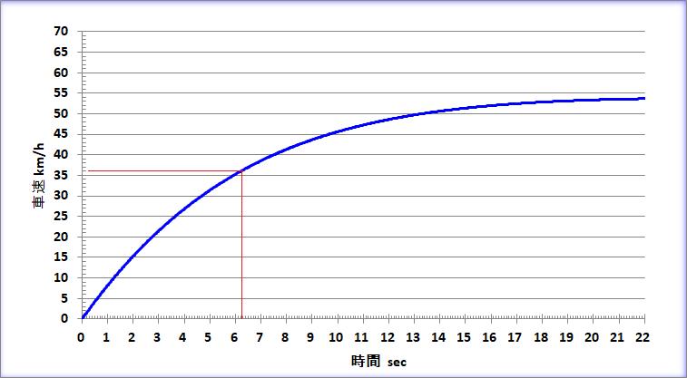 一般的な(?)ホビーライダーの250mダッシュを想定した場合の車速-時間特性の事例