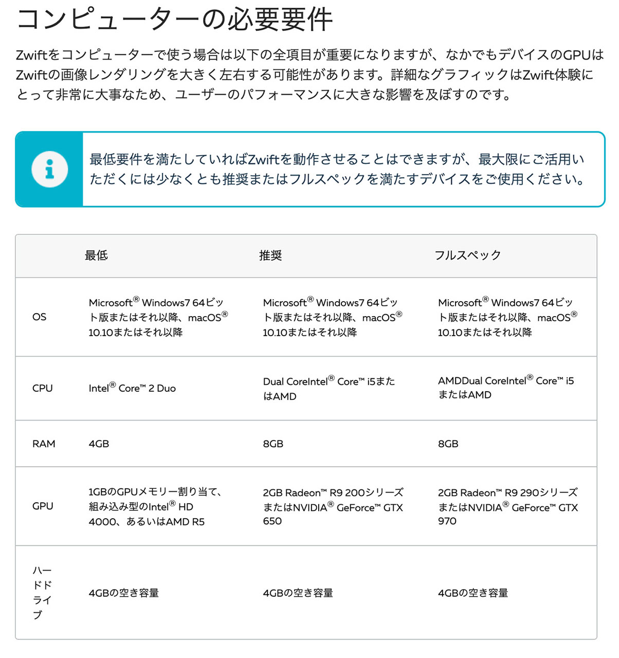 https://support.zwift.com/ja/supported-devices-to-run-zwift-H1Cj9Qbeのキャプチャ
