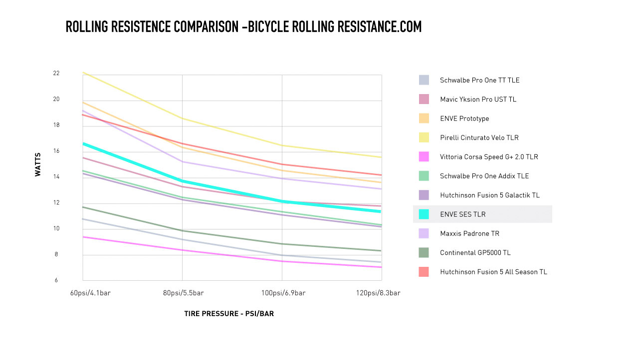 Test by Bicycle Rolling Resistance