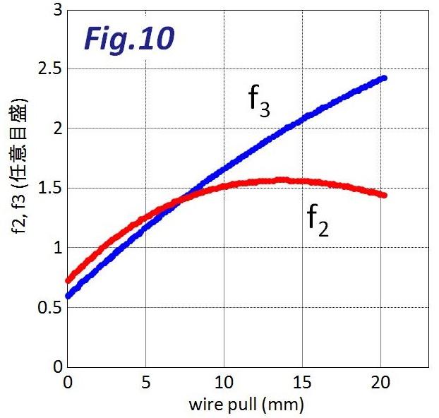 ワイヤー引き量とワイヤーを引く力f2、スプリングの力f3の関係