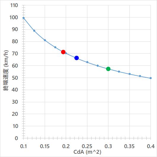 8%下り勾配におけるCdA(m^2)と終端速度(km/h)の関係