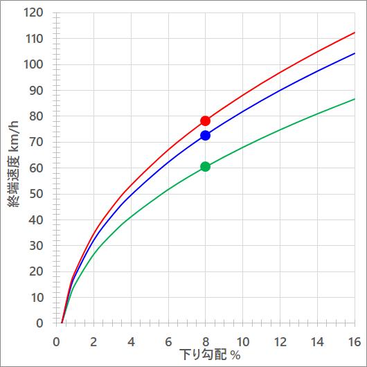 標高2000m、気温10.1℃における下り勾配と終端速度(km/h)の関係