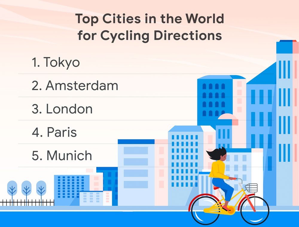 The top cities in the world for cycling directions are Tokyo, Amsterdam, London, Paris, and Munich.
