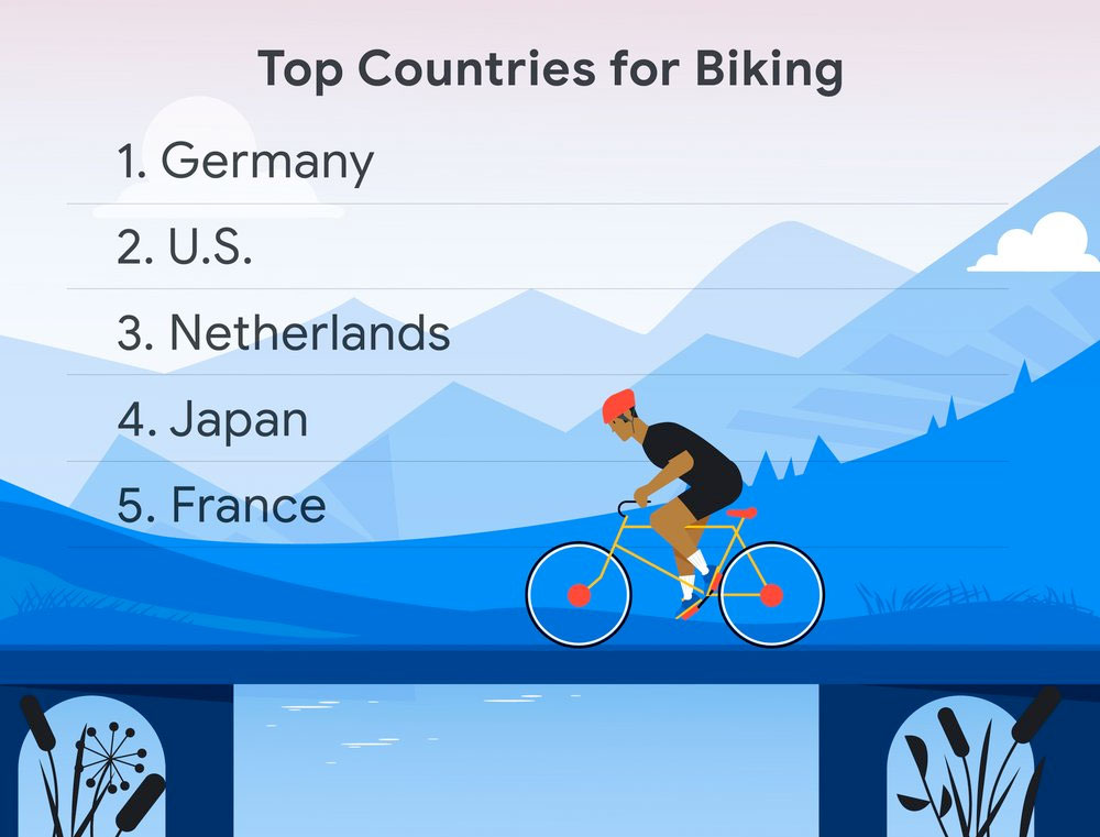 Top countries for biking, based on overall cycling directions usage